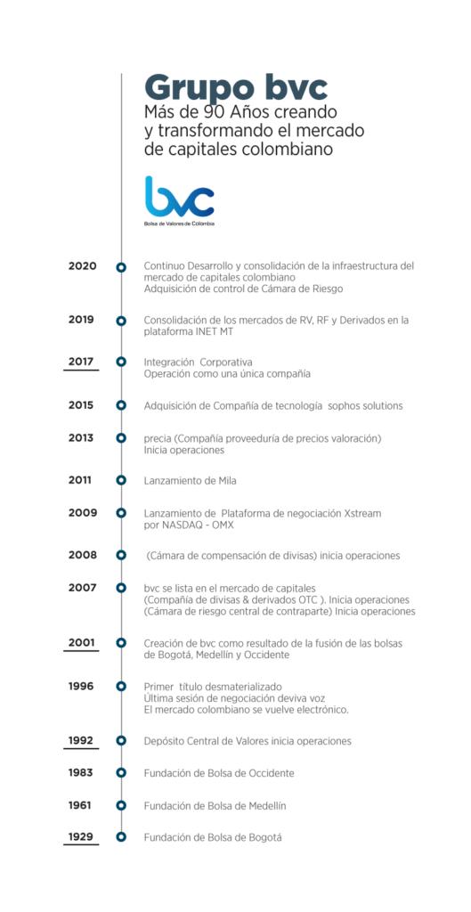 Caso RS: Bolsa de Valores de Colombia